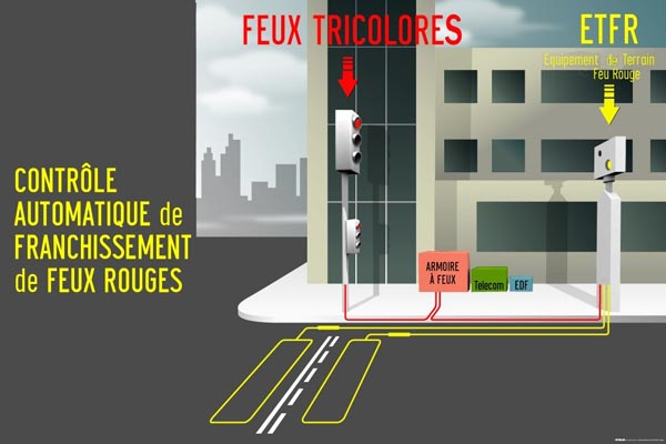 radar feu rouge contravention