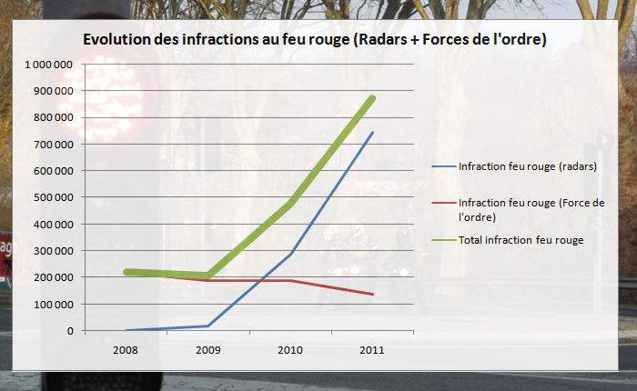 radar feu rouge evolution